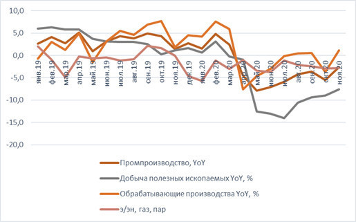 Индекс промышленного производства в России показал неожиданное улучшение