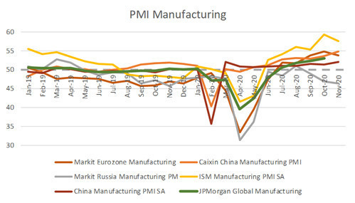 В России углубляется спад индекса производственной активности