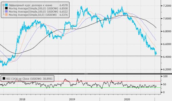 Торги с юанем постепенно утрачивают привлекательность