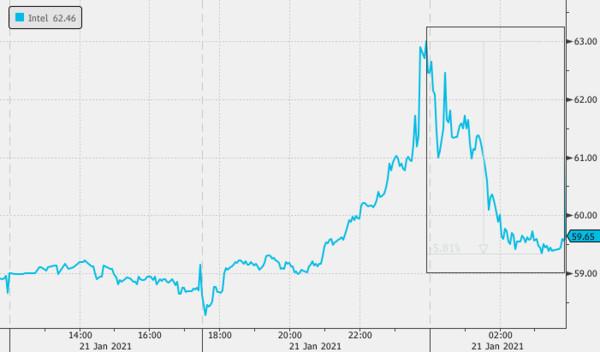 Коррекция акций Intel обусловлена неопределенностью аутсортинга производства