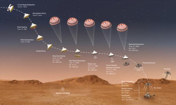 Марсоход Perseverance успешно сел на поверхность Красной планеты и прислал фото