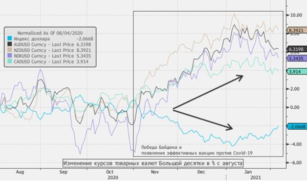 Товарные валюты вдолгую выглядят привлекательнее доллара