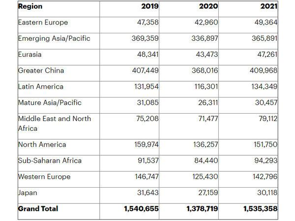 Мировой рынок смартфонов в этом году вернётся к росту после провального 2020