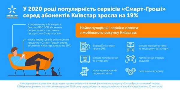 В 2020 году популярность сервисов среди абонентов Киевстар выросла на 19%
