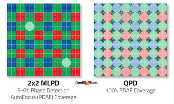 Представлен 50-Мп датчик изображений OmniVision OV50A для камер флагманов