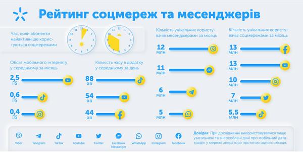 1,5 часа в день в Tik Tok: Киевстар составил рейтинг соцсетей и мессенджеров
