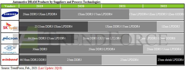 На рынке автомобильной памяти DRAM ожидается взрывной рост