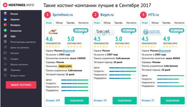 Обзор и отзыв о Cityhost.ua, хостинг-провайдере и регистраторе доменов