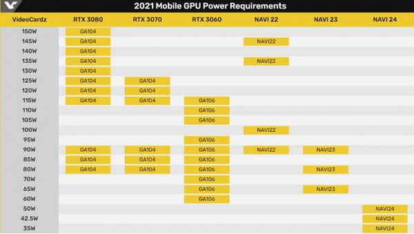 AMD подтвердила приближающийся анонс мобильных видеокарт Radeon RX 6000