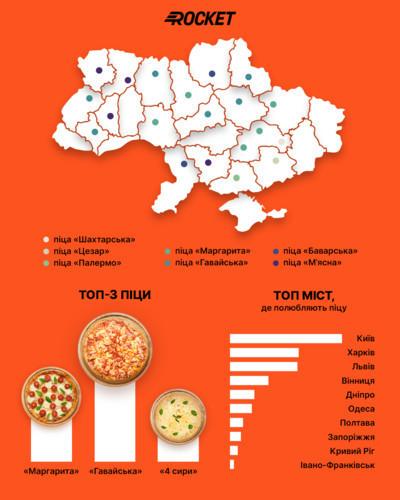 В Rocket назвали самую популярную пиццу в Украине