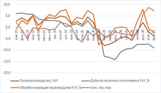 Спад производства в РФ продолжается