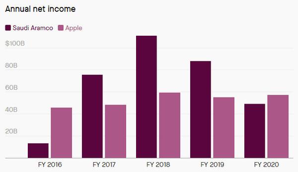 Apple стала самой прибыльной компанией мира, обойдя саудовских нефтяников
