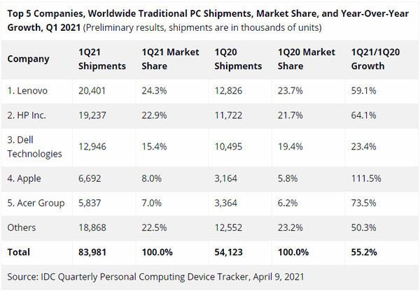 В мире взлетел спрос на компьютеры, несмотря на дефицит компонентов