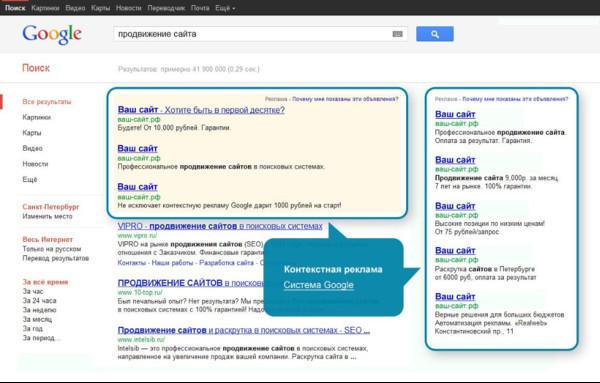 Чем контекстная реклама в Google отличается от других методов продвижения?